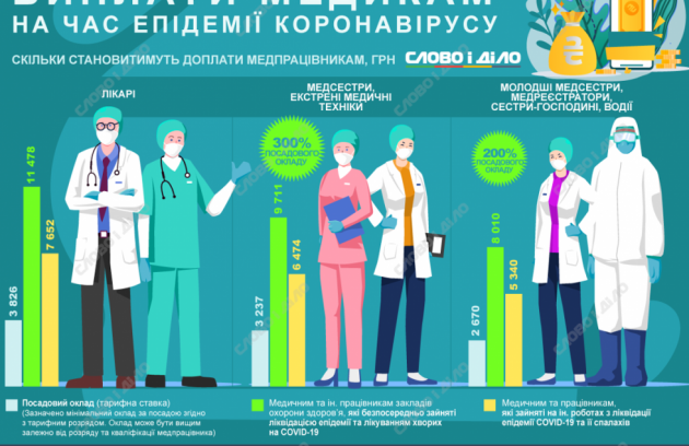 Працівники медичних установ області отримують доплати за роботу з пацієнтами з COVID-19 5