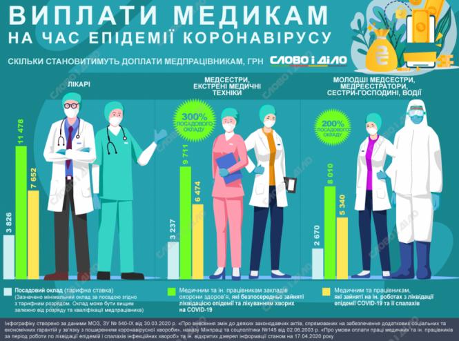 Працівники медичних установ області отримують доплати за роботу з пацієнтами з COVID-19 2