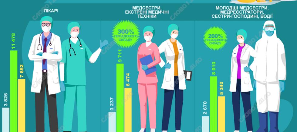 Працівники медичних установ області отримують доплати за роботу з пацієнтами з COVID-19 1